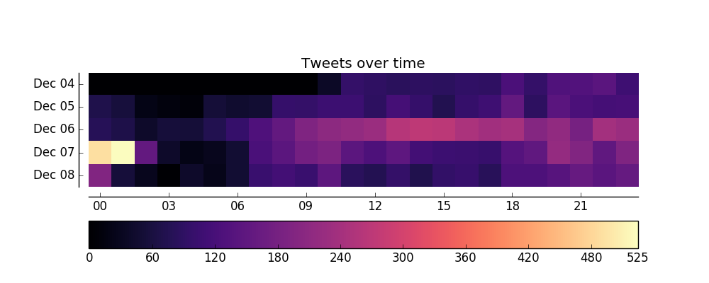 Tweets by hour
